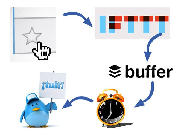 El proceso de publicar contenidos
