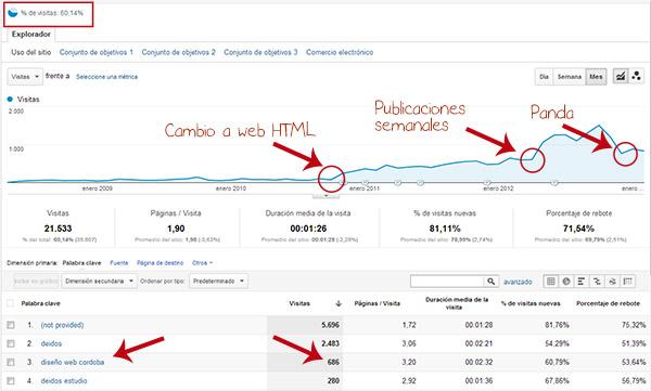 Diseño web Córdoba: Deidos cumple 5 años