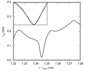 Fig. 2: Unfiltered ion saturation current highlighting a single pulse. Inset: Comparison of measured pulse (black curve) to a model Lorentzian pulse (red dashed trace).
