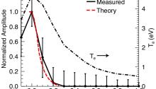 radial temperature profile