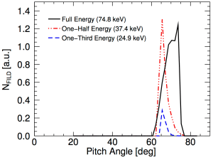 Fig. 4: Expected FILD observation density for the 210L example case presented throughout this description.