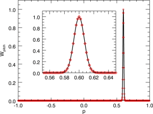 Fig. 3: Pitch weight function for pnbi = 0.6. The red diamonds indicate the discrete points as encountered in the model.