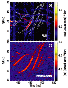 Figure 8. (a) Spectrogram of FILD PMT signal from shot 142111 over a narrow time region corresponding to coherent RSAE losses (color contour). The overlaid contour lines represent the −3.67 contour level of the interferometer phase spectrogram that is plotted in panel (b).
