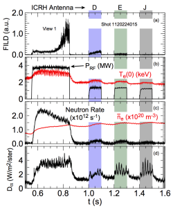 FIG. 10. Discharge evolution from shot 1120224015. (a) FILD view #1, (b) injected ICRH power, PRF, and central electron temperature, Te(0), (c) neutron rate and line-averaged density, ne, and (d) Dα light.