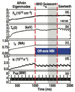 FIG. 1. Time evolution of plasma parameters from shot 145183 indicating the regions of energetic ion transport mechanisms and the presence of off-axis NBI. (a) Line-averaged density, (b) central electron temperature, (c) plasma current, (d) neutron rate, and (e) neutral beam power.