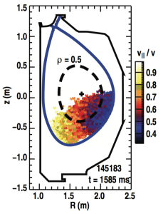 FIG. 2. Magnetic equilibrium from shot 145183 at t = 1585 ms. Color contour represents the birth pitch of off-axis injected neutral beam particles.