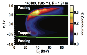 FIG. 3. Phase space weighting of the FIDA chord at R 1.97 m in shot 145183.