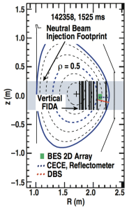 FIG.4. Magnetic equilibrium from shot 142358 at t = 1525 ms showing typical positions of the FIDA (vertical black lines), BES (green rectangle), CECE/reflectometer (blue ovals), and DBS (red ovals) views.