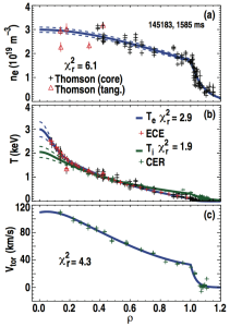 FIG. 6. Plasma profiles from shot 145183 indicating the individual measurements along with best-fit splines (solid lines) and statistical uncertainty range (dashed lines). Profiles are shown for (a) electron density, (b) electron and ion temperature, and (c) toroidal rotation.