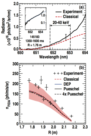 FIG. 9. (a) FIDA spectrum from shot 145183 during the MHD-quiescent period. The experimental spectrum (black trace) is shown with a representative error bar. The classical spectrum (red dashed trace) and the boundaries of the FIDA density integration region are indicated. The inset plot is the experimental data on a semi-log scale to highlight the energetic ion tail (linear portion of plot parallel to dotted blue line). (b) FIDA density as measured (+-symbols) and as expected from classical and turbulent transport models (lines).