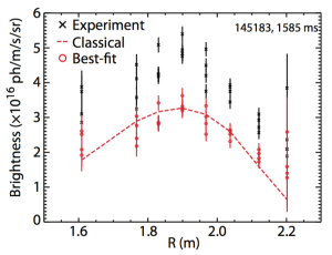 FIG. 10. FIDA brightness profile from the main ion Da system during off-axis beam injection in shot 145183. The +-symbols represent the absolutely measured brightness, while the *-symbols represent the measured data after being scaled to produce the best-fit to the simulated profile (represented by the dashed line).