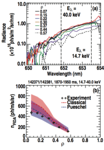 FIG. 20. (a) FIDA spectra from the lower Eb/Te on-axis NBI case with vertical dashed bars representing the energetic ion tail region across 14.7 <= E_lambda <= 40.0 keV. (b) FIDA density as measured ($latex \diamond$-symbols) and as modeled by the classical (dashed trace) or Pueschel formulation (solid trace).