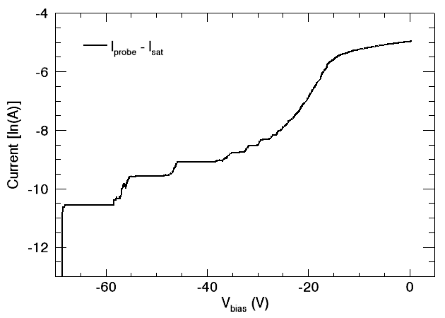 natural log plot of electron current