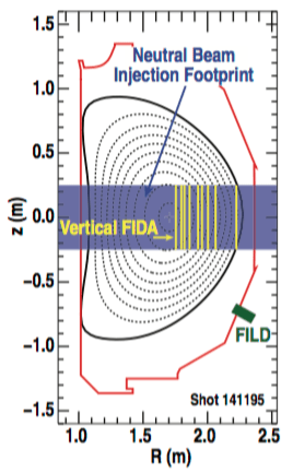 Fig. 2: Magnetic equilibrium in shot 141195 at t = 2289 ms indicating the positions of multiple diagnostics in the poloidal plane. The approximate neutral beam injection footprint is shown as the partially transparent blue rectangle. Vertical FIDA views are displayed as the yellow lines within the footprint. The fast ion loss detector (FILD) appears as the small green rectangle at approximately [R, z] = [2.2, −0.7] m.