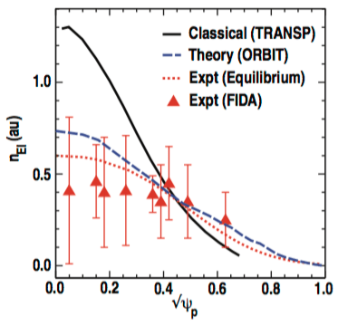 Fig. 5: Energetic ion density as a function of the normalized square-root of the poloidal flux ψp, for DIII-D discharge 122117. Experimental results are shown for both the FIDA density (red triangles), and from a determination of the energetic ion pressure based on magnetic equilibrium results (dotted red trace). Theoretical results from ORBIT (dashed blue trace) include transport induced by Alfven eigenmodes. The reference profile (solid black trace) is obtained from a classical model in TRANSP that does not include transport due to Alfven eigenmodes. This data is compiled between [10] and [26].