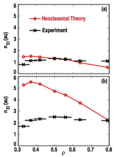 Fig. 7: Radial profile of proportional energetic ion density (FIDA density) as calculated based on neoclassical, collision-dominated theory (solid red trace) and from experimental measurements (black data points). The FIDA data is integrated over the vertical energy range of 20 − 60 keV. (a) Discharge 133981 with Pinj = 3.1 MW and FIDA data averaged over 2000 ≤ t ≤ 3000ms encompassing the range 0.02 ≤ Ti /E ≤ 0.11. (b) Discharge 134426 with Pinj = 7.2 MW and FIDA data averaged over 2000 ≤ t ≤ 3000 ms encompassing the range 0.13 ≤ Ti /E ≤ 0.38.