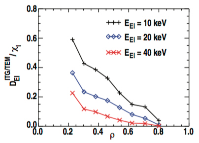 Fig. 9: Radial profile of the energetic ion diffusivity due to ITG and TEM turbulence, $latex D^{ITG/TEM}_{EI}$, normalized to the thermal ion energy diffusivity, χi, as calculated using TGYRO/TGLF for shot 138392.