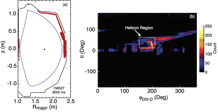 Fig. 5: Modeled prompt losses from the 210L neutral beam in shot 158,527 at t = 3000 ms. (a) Rz-projection indicating the locations (red ♦-symbols) where injected beam ions reach the outer wall for the case of the prototype only (without protective tiles, see blue trace in Fig. 4). (b) Projection of prompt losses in the φDIII−D - θ-plane.