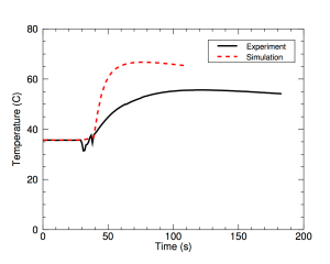Fig. 8: Temporal evolution of the measured (solid black trace) and simulated (dashed red trace) temperature of thermocouple 7 during shot 164,468 (arbitrary time offset).