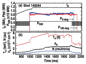 Figure 1. Time evolution of parameters from shot 140544. (a) Plasma current (Ip) and net power from the 0-degree (P0−deg) and 180-degree (P180−deg) fast wave antennae. (b) Central electron temperature [Te(0)], line-averaged electron density (ne), and neutron rate (N).