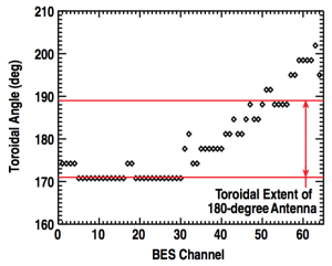 Figure 10. Toroidal angle where each BES sightline intersects the fast wave antenna Faraday shield (RF araday = 2.379 m).