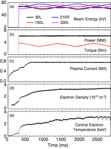 Fig. 1: Time evolution of shot 166396: (a) energy of each of the four neutral beams that fired into this plasma, (b) total injected neutral beam power (black trace) and torque (red trace), (c) plasma current, (d) line-integrated electron density, and (e) central electron temperature.
