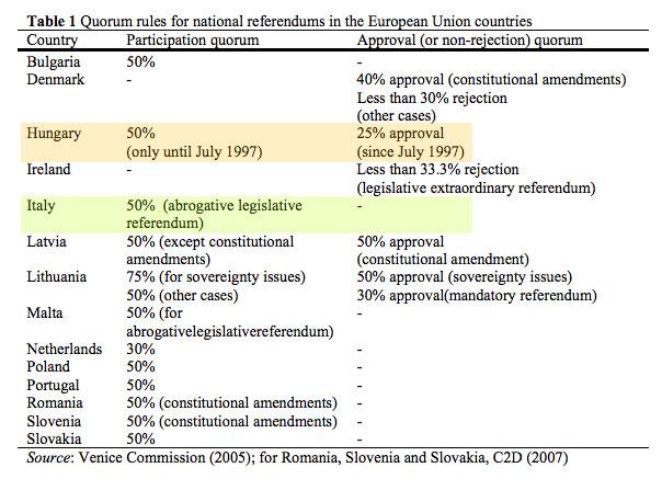 """Da """"Referendum Design, quorum rules and turnout"""" del 2008, pag.13"""