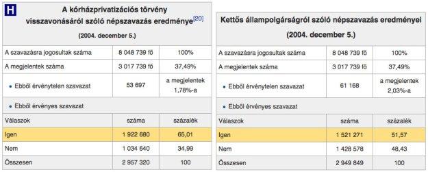La partecipazione al voto e i risultati dei referendum falliti del 2004 in Ungheria