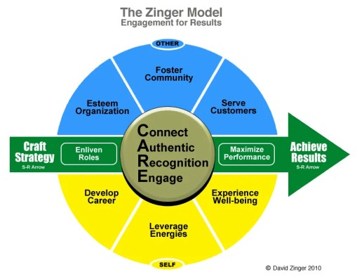 Employee Engagement Model Zinger 2011