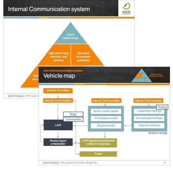 Internal communication system and plan also redefining  davis  company rh davisandco
