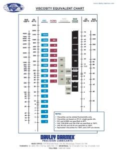 Download file viscosity equivalency chartg also company brochure rh davley darmex