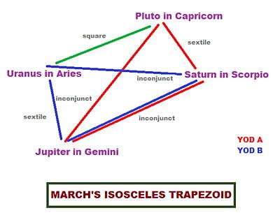 Rare Trapecio isósceles astrológica con Urano-Plutón Square