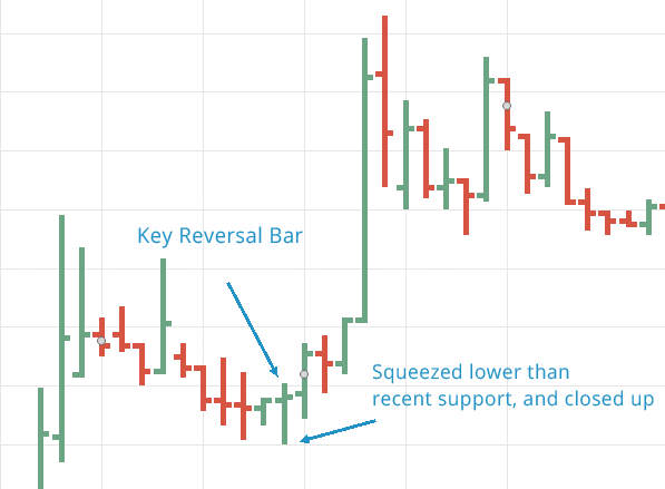 key reversal bar