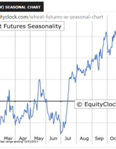 Wheat futures seasonal chart also option selling zw equityclock  dazetrader rh