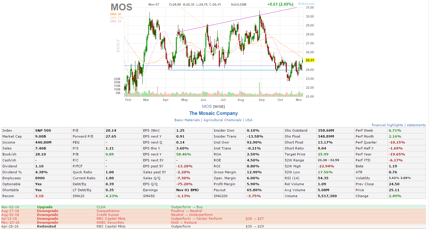 Mos Chart - Arenda-stroy