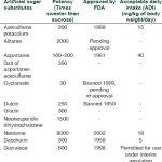 De sterkte van kunstmatige zoetstoffen als stevia, aspartaam en splenda 2