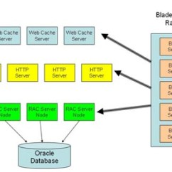 Oracle Database 11g Architecture Diagram With Explanation Chevy 5 7 V8 Z Ndung Einstellen Grid Computing Burl16 Fig4 Last Jpg