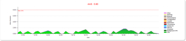 instance activity last hour
