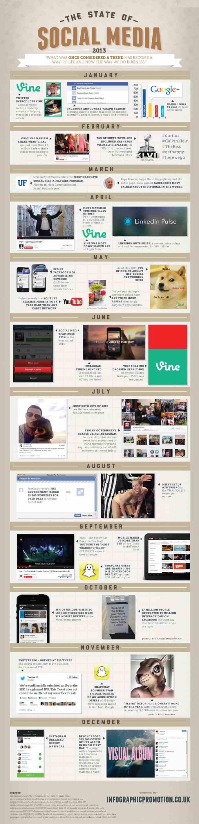state-of-social-media-2013[1]