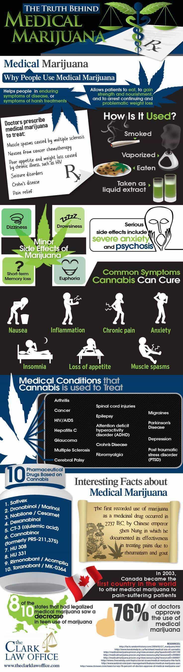 The-Truth-Behind-Medical-Marijuana