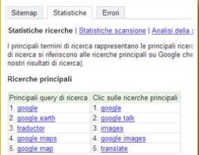 Risultati Sitemap di Google