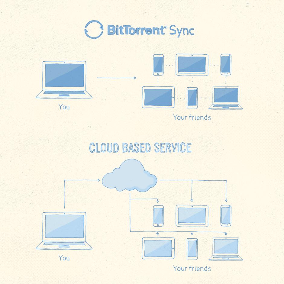 BitTorrent Sync conceptual diagram.