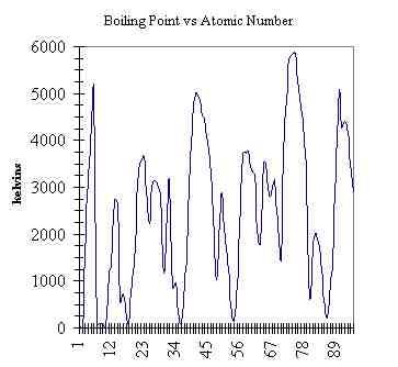 3D Periodic Trend Graphs