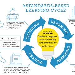 Diagram Of Learning Cycle 69 Mustang Alternator Wiring Standards Based Dubuque Community Schools