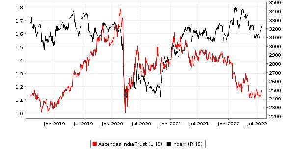 Ascendas India Trust