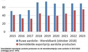 1Verschil exportprijs en wereldmarktprijs aardolieproducten mogelijk in de komende 5 jaar steeds kleiner1