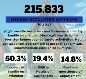 2Toerisme en Accommodatie in Suriname 1