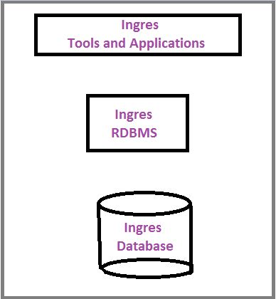 Introduction To Ingres Database And Its Tools