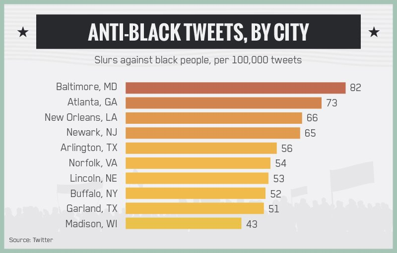 Data graphic of where Buffalo ranks in most anti-black tweets. (via the Daily Beast)