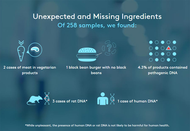 Human And Rat DNA Found In Burgers Lab Finds